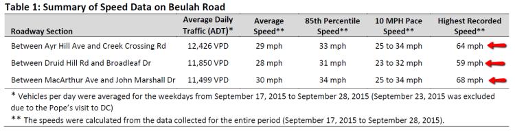 Beulah_Road_Vienna_VA_Traffic_Study_